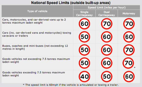 National Speed Limits Source ABD